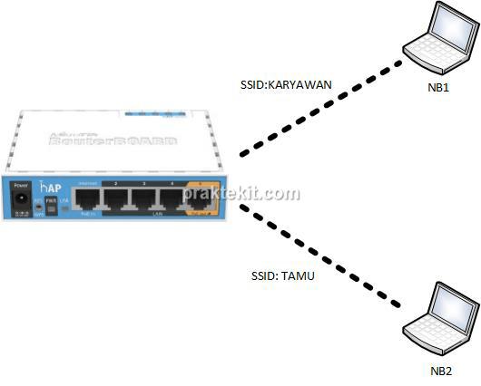 Membuat Lebih dari Satu Jaringan Wireless Menggunakan Mikrotik RB951Ui-2ND