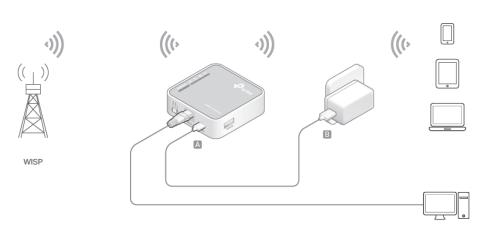 Mengonfigurasi TP-Link TL-MR3020 Mode WISP