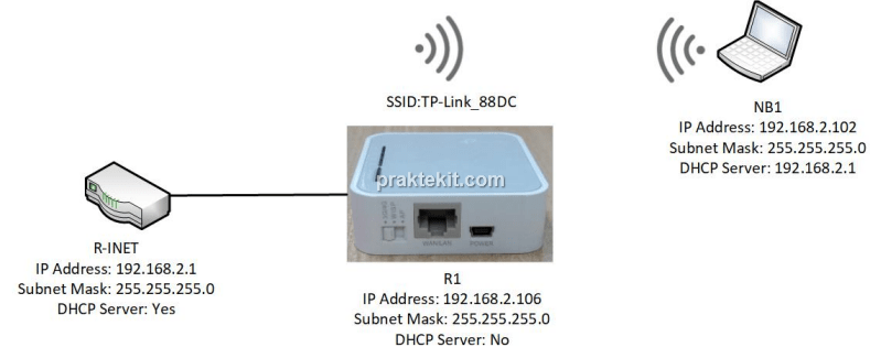 Mengonfigurasi TP-Link TL-MR3020 Mode Access Point